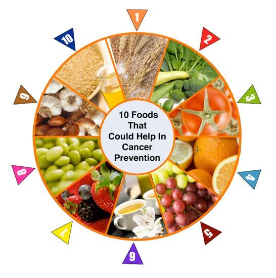 Những thực phẩm chống lại ung thư